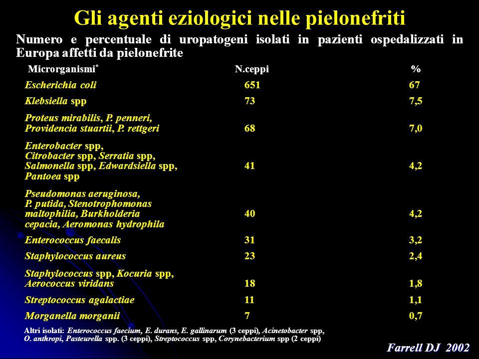 Gli agenti eziologici nelle pielonefriti Numero e percentuale di uropatogeni isolati in pazienti ospedalizzati in Europa affetti da pielonefrite Farre