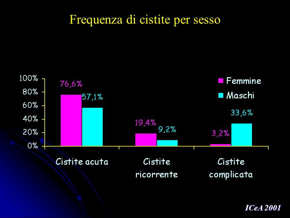 ICeA 2001 Frequenza di cistite per sesso