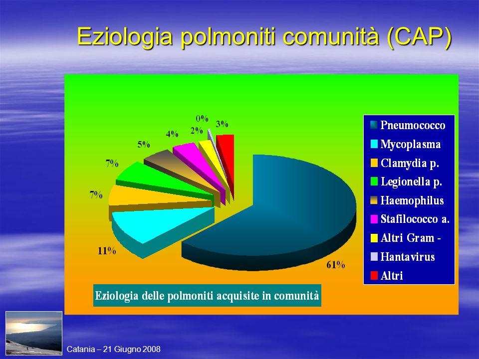 Eziologia polmoniti comunità (CAP) Catania – 21 Giugno 2008