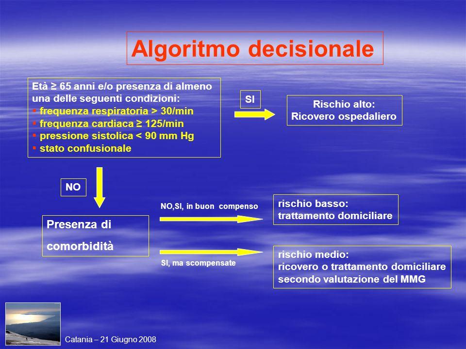 Algoritmo decisionale Età 65 anni e/o presenza di almeno una delle seguenti condizioni: frequenza respiratoria > 30/min frequenza cardiaca 125/min pre