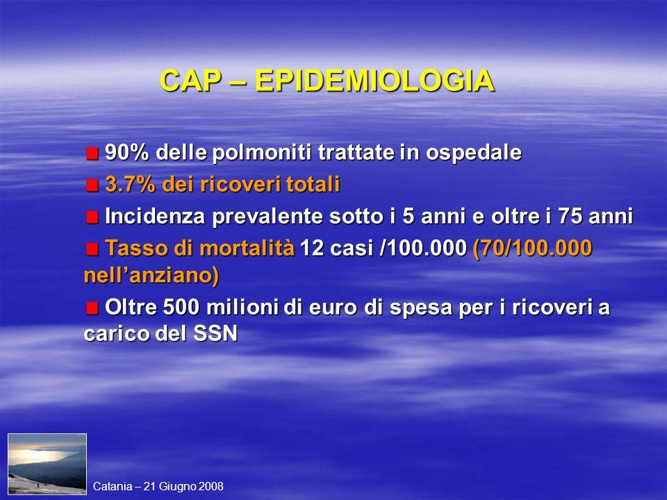 CAP – EPIDEMIOLOGIA 90% delle polmoniti trattate in ospedale 90% delle polmoniti trattate in ospedale 3.7% dei ricoveri totali 3.7% dei ricoveri total