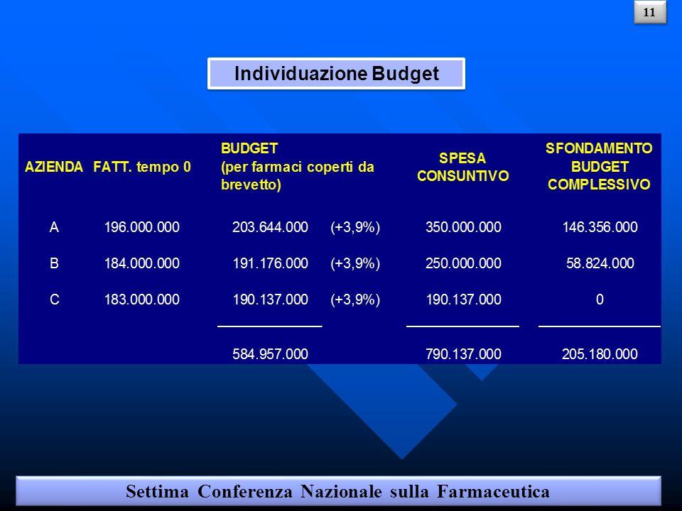 Individuazione Budget Settima Conferenza Nazionale sulla Farmaceutica 11