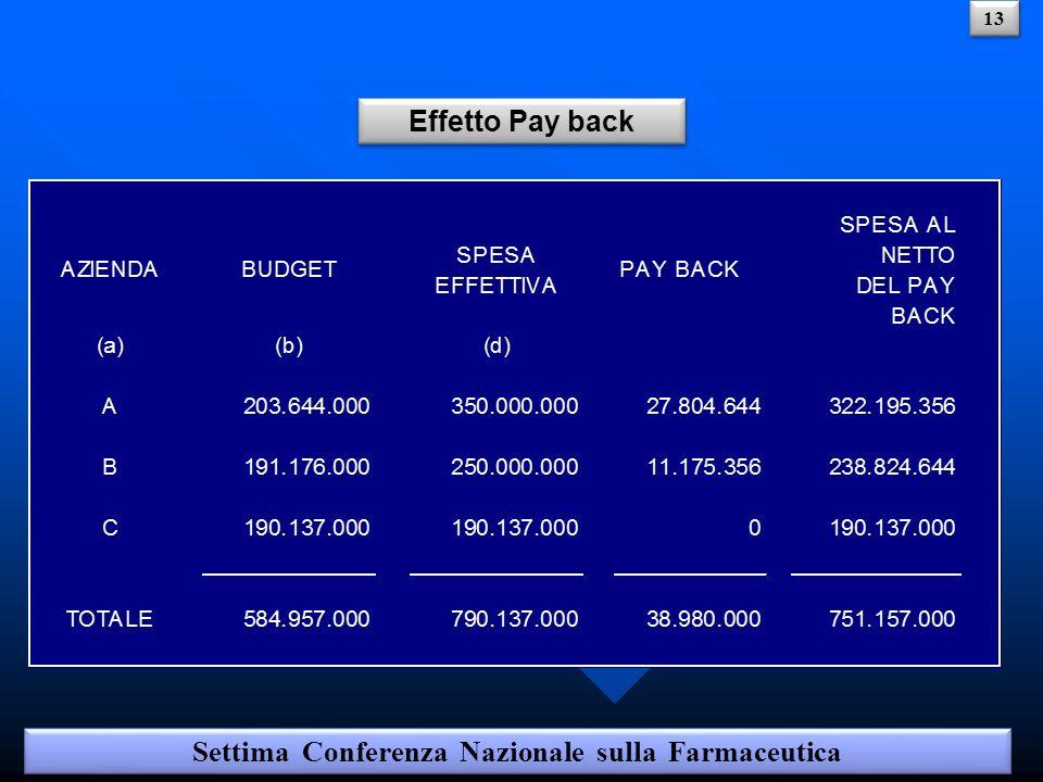 Effetto Pay back Settima Conferenza Nazionale sulla Farmaceutica 13