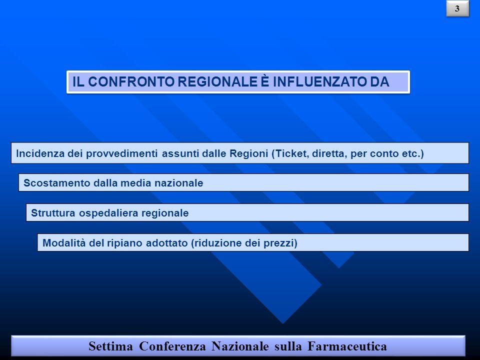 Settima Conferenza Nazionale sulla Farmaceutica 14 Art.