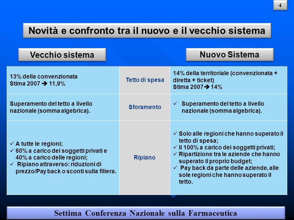 13% della convenzionata Stima 2007 11,9% Tetto di spesa 14% della territoriale (convenzionata + diretta + ticket) Stima 2007 14% Superamento del tetto a livello nazionale (somma algebrica).