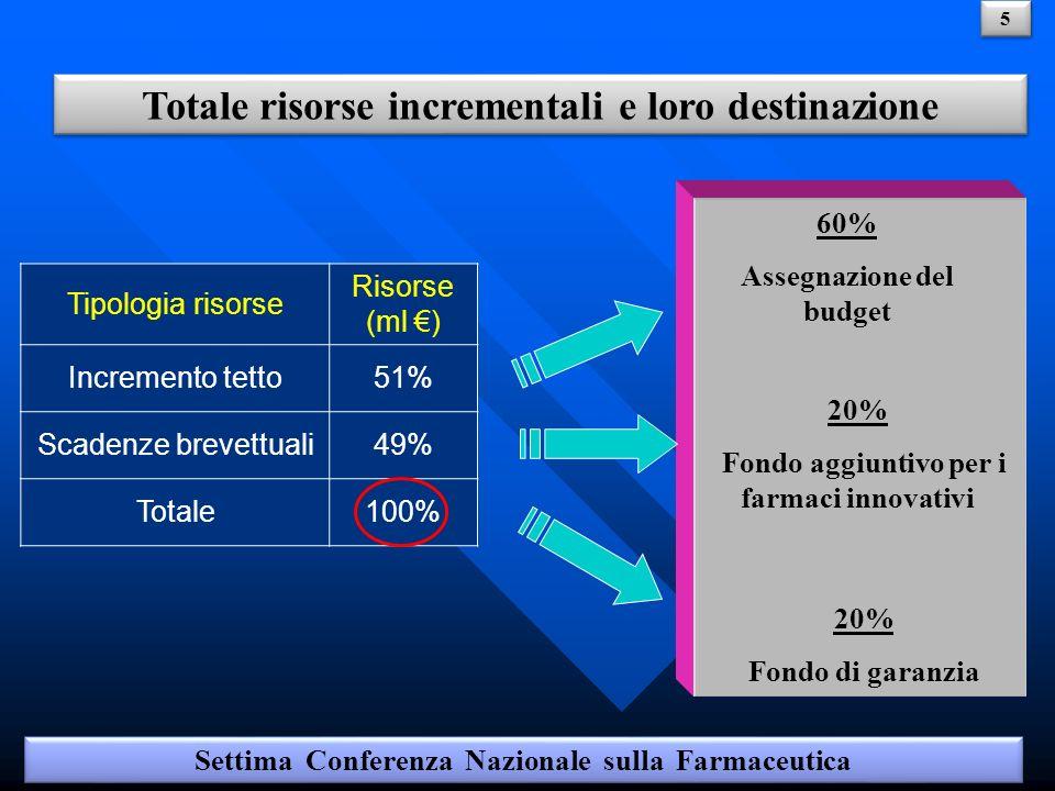 ASSEGNAZIONE BUDGET Settima Conferenza Nazionale sulla Farmaceutica 6 6 Simulazione Azienda 1