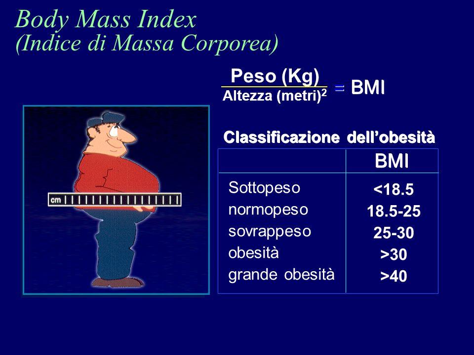 Body Mass Index (Indice di Massa Corporea) Peso (Kg) Altezza (metri) 2 BMI Classificazione dellobesità BMI Sottopeso normopeso sovrappeso obesità gran