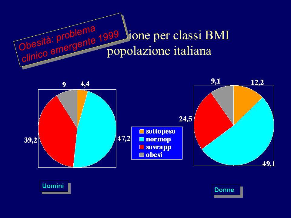 Ripartizione per classi BMI popolazione italiana Uomini Donne Obesità: problema clinico emergente 1999