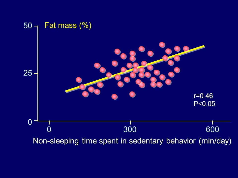 50 25 0 0300600 Non-sleeping time spent in sedentary behavior (min/day) Fat mass (%) r=0.46 P<0.05
