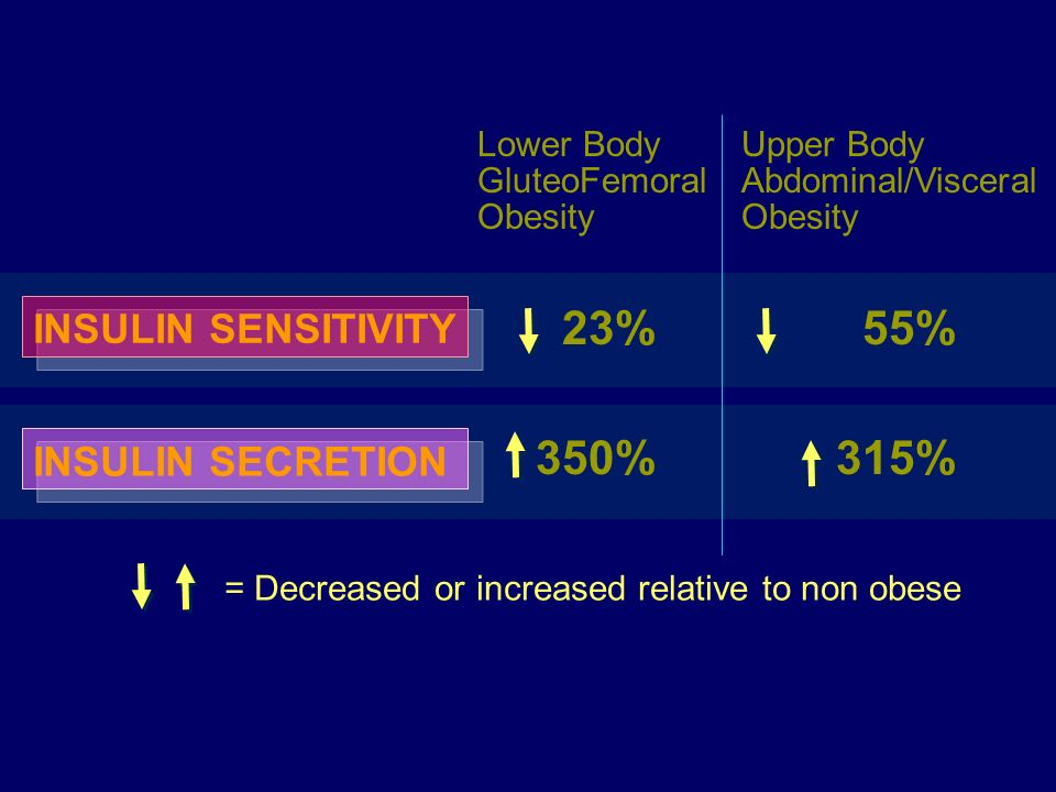 INSULIN SENSITIVITY 23% 350% INSULIN SECRETION 55% 315% Lower Body GluteoFemoral Obesity Upper Body Abdominal/Visceral Obesity = Decreased or increase