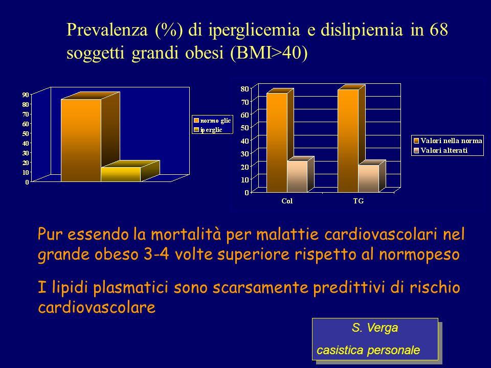 Pur essendo la mortalità per malattie cardiovascolari nel grande obeso 3-4 volte superiore rispetto al normopeso I lipidi plasmatici sono scarsamente predittivi di rischio cardiovascolare Prevalenza (%) di iperglicemia e dislipiemia in 68 soggetti grandi obesi (BMI>40) S.