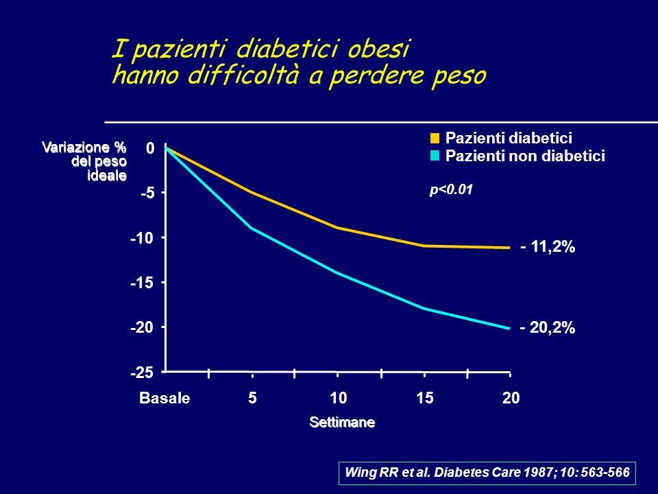 -25 -20 -15 -10 -5 0 p<0.01 Wing RR et al. Diabetes Care 1987; 10: 563-566 I pazienti diabetici obesi hanno difficoltà a perdere peso Basale5101520 Pa