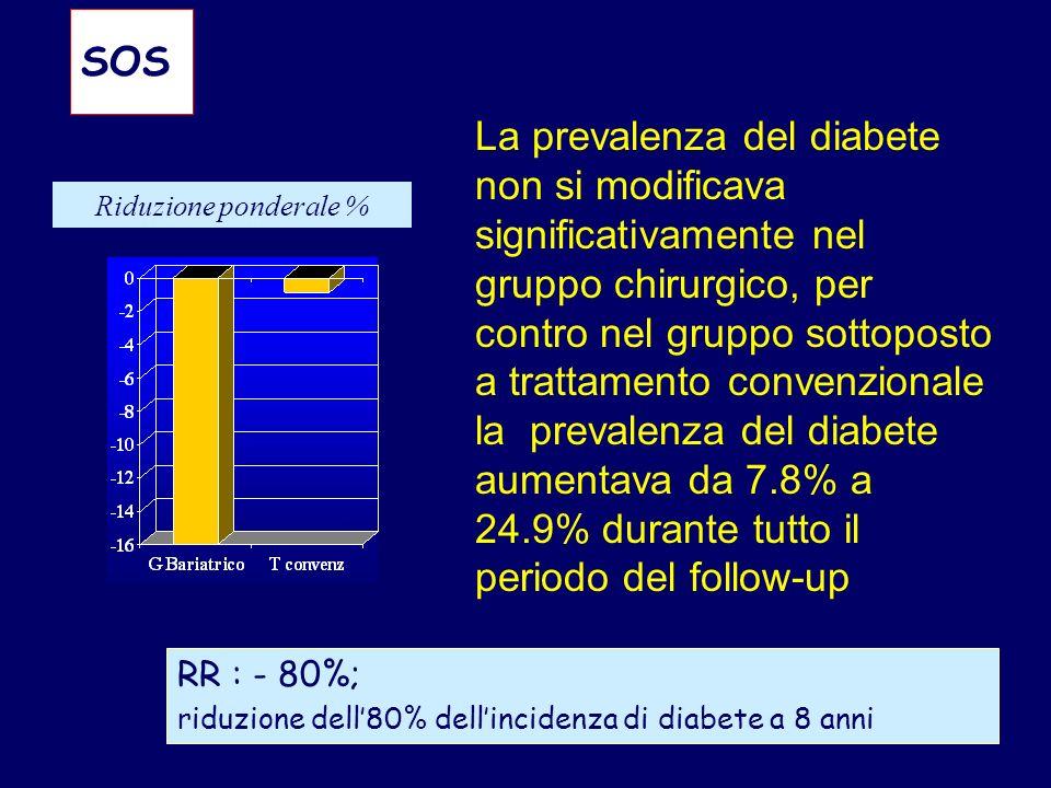 SOS Riduzione ponderale % RR : - 80%; riduzione dell80% dellincidenza di diabete a 8 anni La prevalenza del diabete non si modificava significativamen