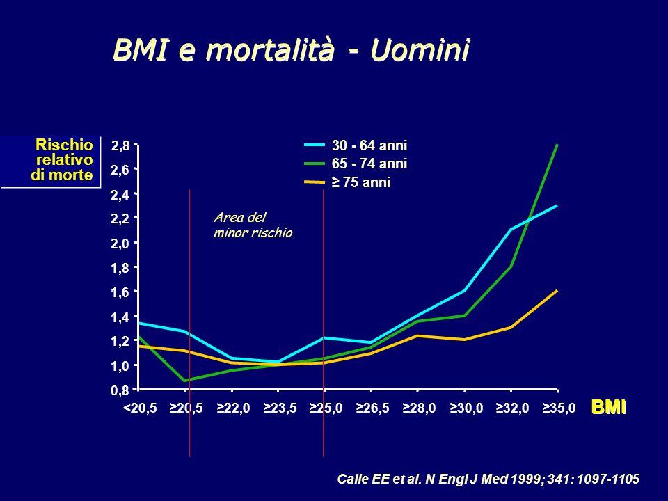 Calle EE et al. N Engl J Med 1999; 341: 1097-1105 BMI e mortalità - Uomini 0,8 1,0 1,2 1,4 1,6 1,8 2,0 2,2 2,4 2,6 2,8 <20,520,522,023,525,026,528,030