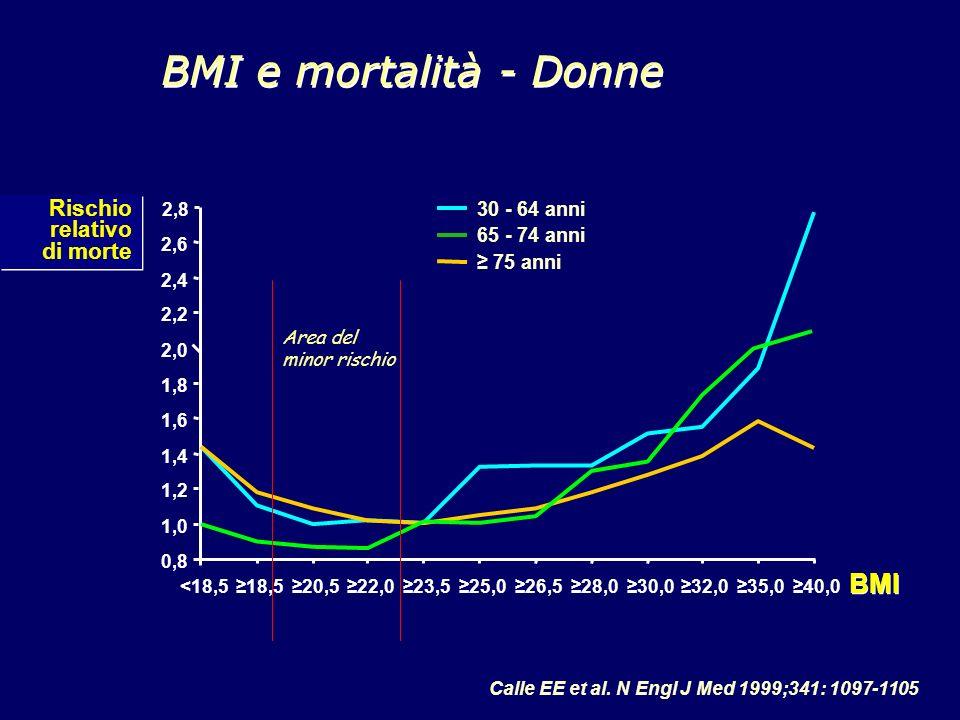 Calle EE et al. N Engl J Med 1999;341: 1097-1105 BMI e mortalità - Donne 0,8 1,0 1,2 1,4 1,6 1,8 2,0 2,2 2,4 2,6 2,8 65 - 74 anni 75 anni 30 - 64 anni