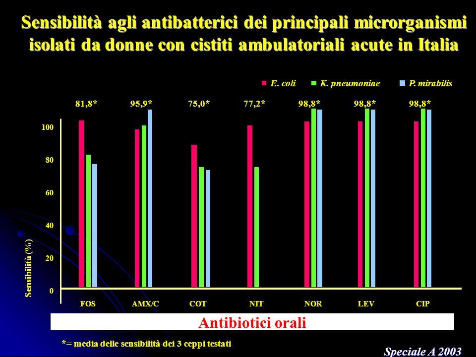Speciale A, GIMMOC 2004 * ciprofloxacina, levofloxacina e norfloxacina Sensibilità (%) a diversi antibiotici dei principali uropatogeni.