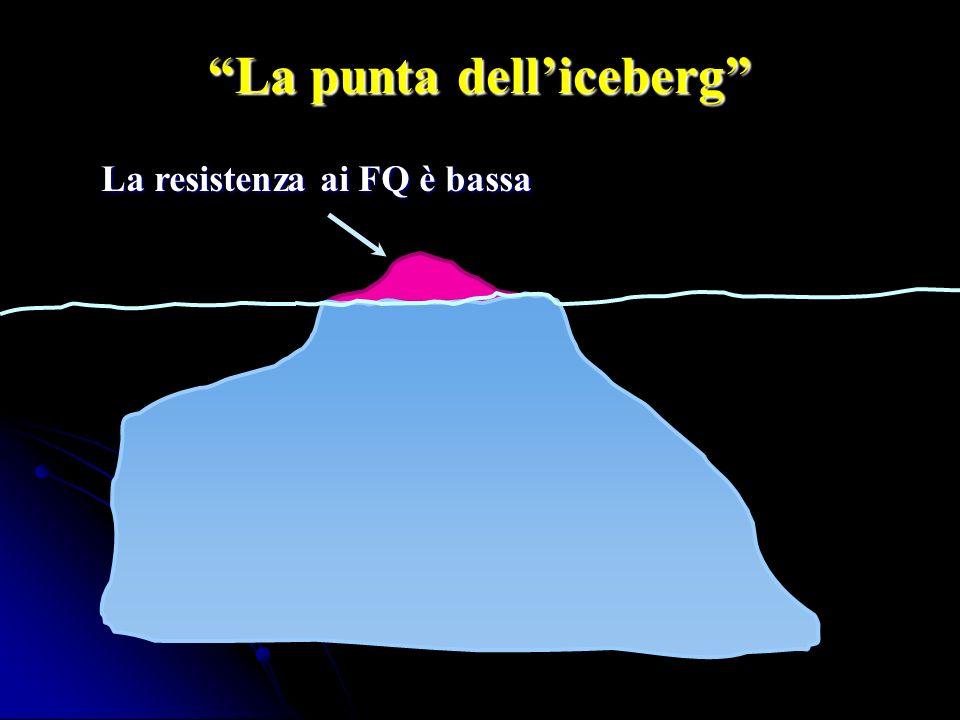 La punta delliceberg La resistenza ai FQ è bassa
