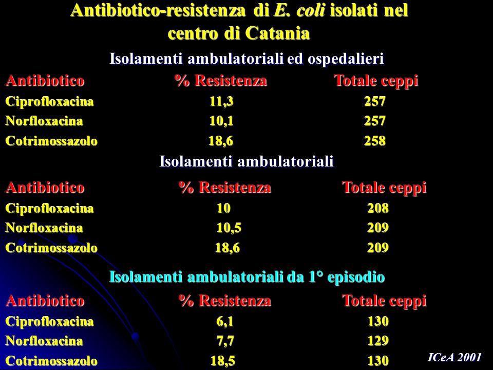 Antibiotico % Resistenza Totale ceppi Ciprofloxacina 11,3 257 Norfloxacina 10,1 257 Cotrimossazolo 18,6 258 Antibiotico % Resistenza Totale ceppi Cipr