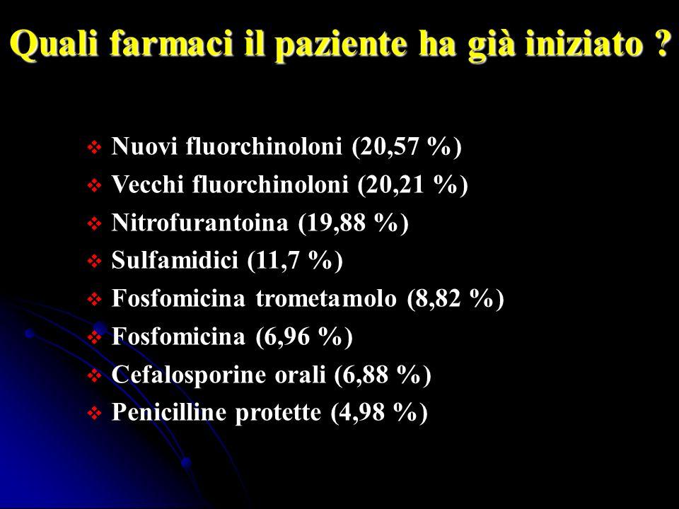 Quali farmaci il paziente ha già iniziato ? Nuovi fluorchinoloni (20,57 %) Vecchi fluorchinoloni (20,21 %) Nitrofurantoina (19,88 %) Sulfamidici (11,7