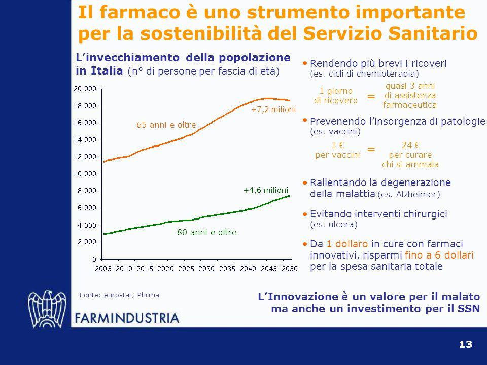 Fonte: eurostat, Phrma Evitando interventi chirurgici (es.