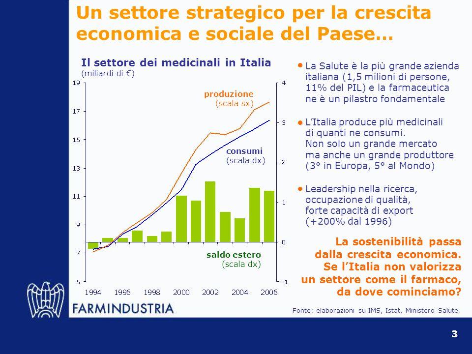 … e dei territori dove le imprese del farmaco operano e investono 1.350 addetti circa, di cui 150 in R&S Occupazione di elevatissima qualità (90% laureati e diplomati) e meglio retribuita (il doppio della media) Tra i primi tre settori per fatturato In Italia tra le prime 10 province farmaceutiche Il secondo settore esportatore (23% del totale, il 46% escluso lelettronica) e con la crescita tra le più elevate (tra il 2000 e il 2006 +125%, media manifatturiera -5,0%) Collaborazioni con Istituti di ricerca pubblici (845 studi clinici tra il 2000 e il 2006) A Catania In Sicilia 4