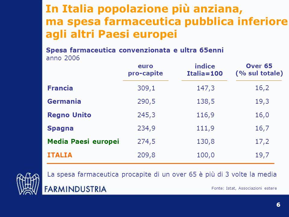 In Italia prezzi dei farmaci con prescrizione inferiori rispetto agli altri paesi UE 2006 prezzi ex-factory indicizzati per lItalia, Farmaci con ricetta lanciati dopo il 1990 Confronto fra i 300 principi attivi più venduti (a valore) in Italia Italia 111,0Francia 112,5Spagna 118,3 117,9 114,1Paesi Bassi Grecia Regno Unito 125,0 100,0 Germania Italia ~20% in media inferiore agli altri Paesi Ue Fonte: Cergas Bocconi (2007) 7