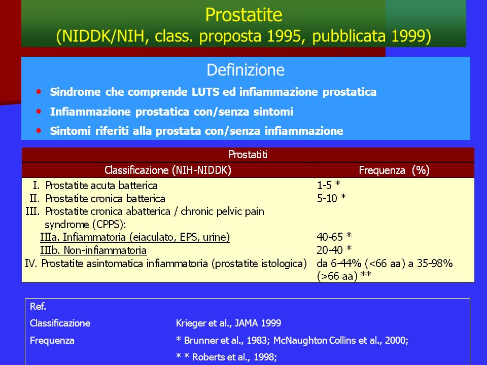Ref. Classificazione Krieger et al., JAMA 1999 Frequenza* Brunner et al., 1983; McNaughton Collins et al., 2000; * * Roberts et al., 1998; Prostatite