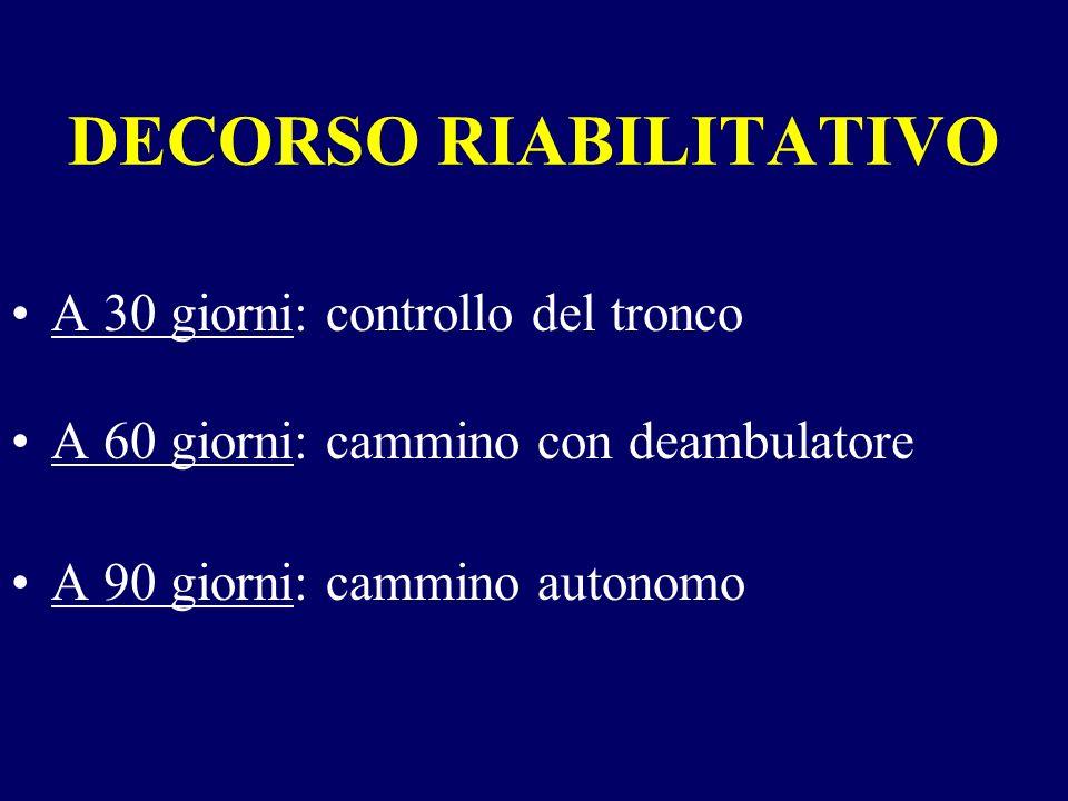 DECORSO RIABILITATIVO A 30 giorni: controllo del tronco A 60 giorni: cammino con deambulatore A 90 giorni: cammino autonomo