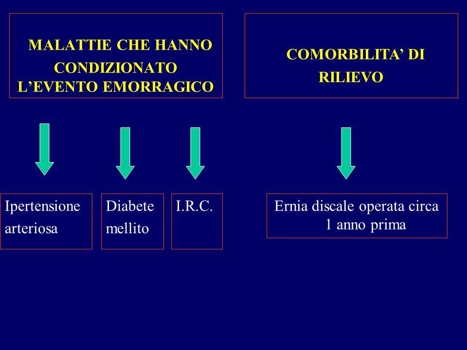 MALATTIE CHE HANNO CONDIZIONATO LEVENTO EMORRAGICO Ipertensione arteriosa Ernia discale operata circa 1 anno prima Diabete mellito I.R.C. COMORBILITA