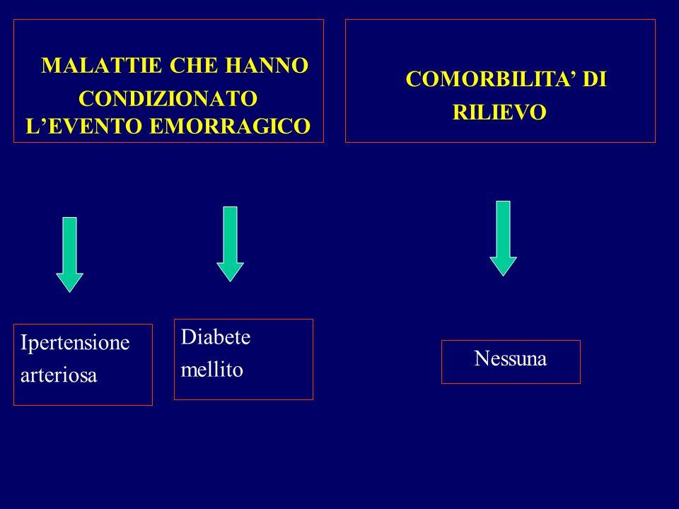 MALATTIE CHE HANNO CONDIZIONATO LEVENTO EMORRAGICO COMORBILITA DI RILIEVO Ipertensione arteriosa Diabete mellito Nessuna