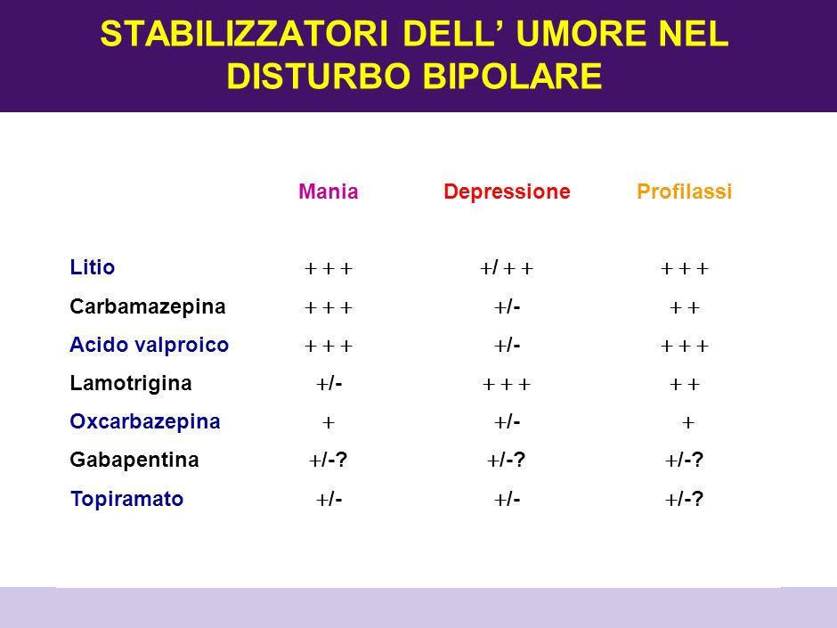 TOPIRAMATO E GABAPENTIN NEL DISTURBO BIPOLARE TOPIRAMATO (N03AX): Possibile effetto nel trattamento della mania e nel trattamento delle depressioni resistenti Non esistono studi controllati nelle profilassi a lungo termine Utilità come terapia aggiuntiva in pz con aumento del peso e comorbidità con bulimia nervosa GABAPENTIN (N03AX): Possibile effetto antidepressivo, non confermato da RCTs TOPIRAMATO e GABAPENTIN non possono essere raccomandati nel trattamento del Disturbo Bipolare