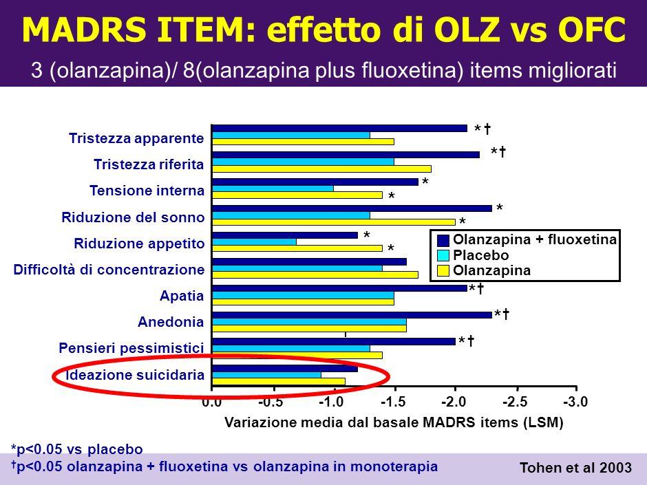 Efficacia comprovata nella fase depressiva del disturbo bipolare: - Olanzapina + Fluoxetina (pz.