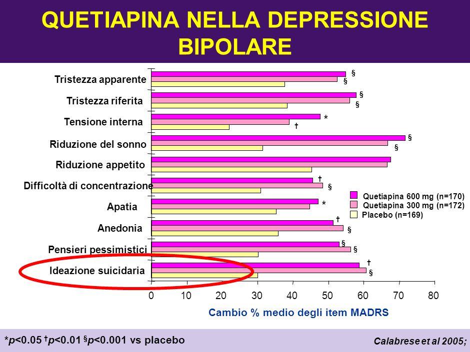 *p<0.05 vs placebo p<0.05 olanzapina + fluoxetina vs olanzapina in monoterapia Tohen et al 2003 Olanzapina Placebo Olanzapina + fluoxetina * * Variazione media dal basale MADRS items (LSM) Ideazione suicidaria Pensieri pessimistici Anedonia Apatia Difficoltà di concentrazione Riduzione appetito Riduzione del sonno Tensione interna Tristezza riferita Tristezza apparente -3.0-2.5-2.0-1.5-0.50.0 * * * * * * * * * 3 (olanzapina)/ 8(olanzapina plus fluoxetina) items migliorati MADRS ITEM: effetto di OLZ vs OFC