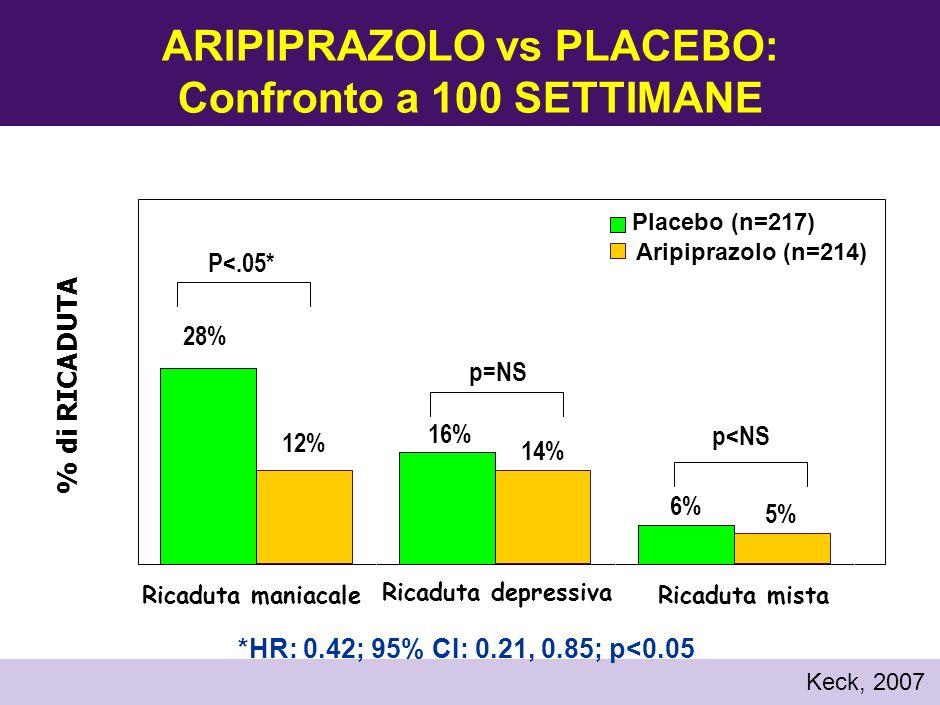 Olanzapina vs Litio: Prevenzione delle ricadute maniacali e depressive 0 10 20 30 40 50 14.3% 28.0% p=.055 p=.895 p<.001 Ricaduta bipolare % di pazienti Ricaduta depressiva Ricaduta maniacale 15.4% 16.1% 38.8% 30.0% Olanzapina (n=217) Litio(n=214) Tohen M, et al.