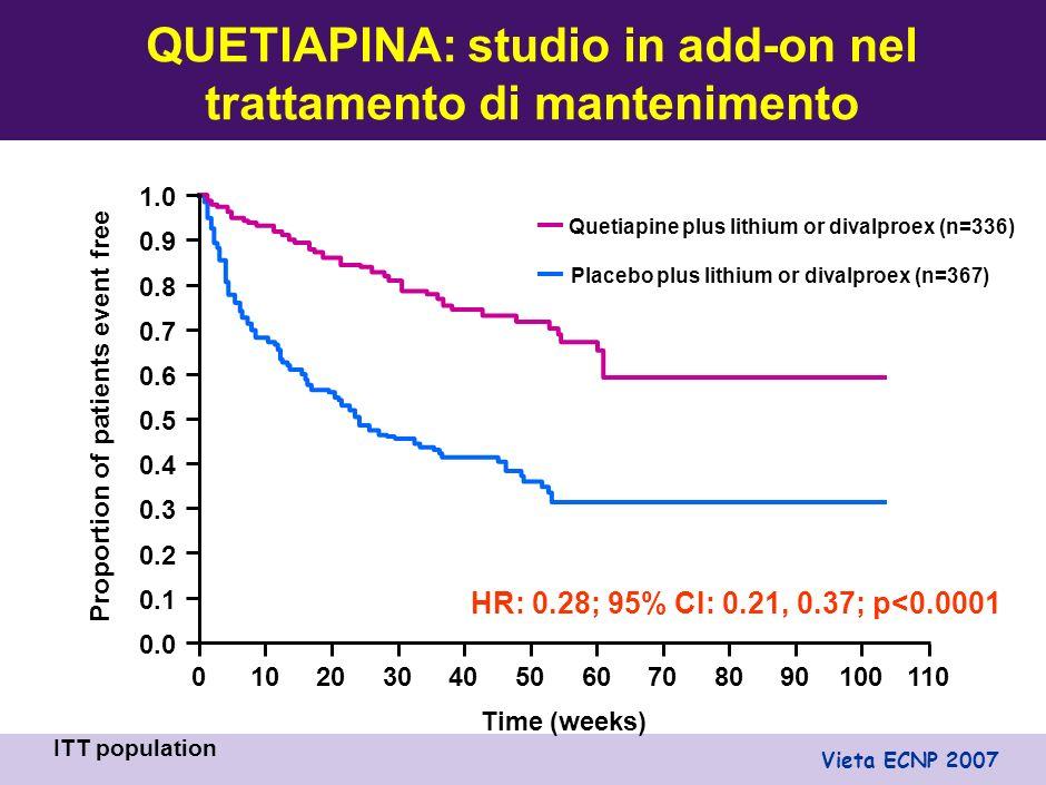 ARIPIPRAZOLO vs PLACEBO: Confronto a 100 SETTIMANE 0 10 20 30 40 50 6% 5% P<.05* p=NS p<NS Ricaduta maniacale % di RICADUTA Ricaduta depressiva Ricaduta mista 14% 16% 12% 28% Placebo (n=217) Aripiprazolo (n=214) Keck, 2007 *HR: 0.42; 95% CI: 0.21, 0.85; p<0.05