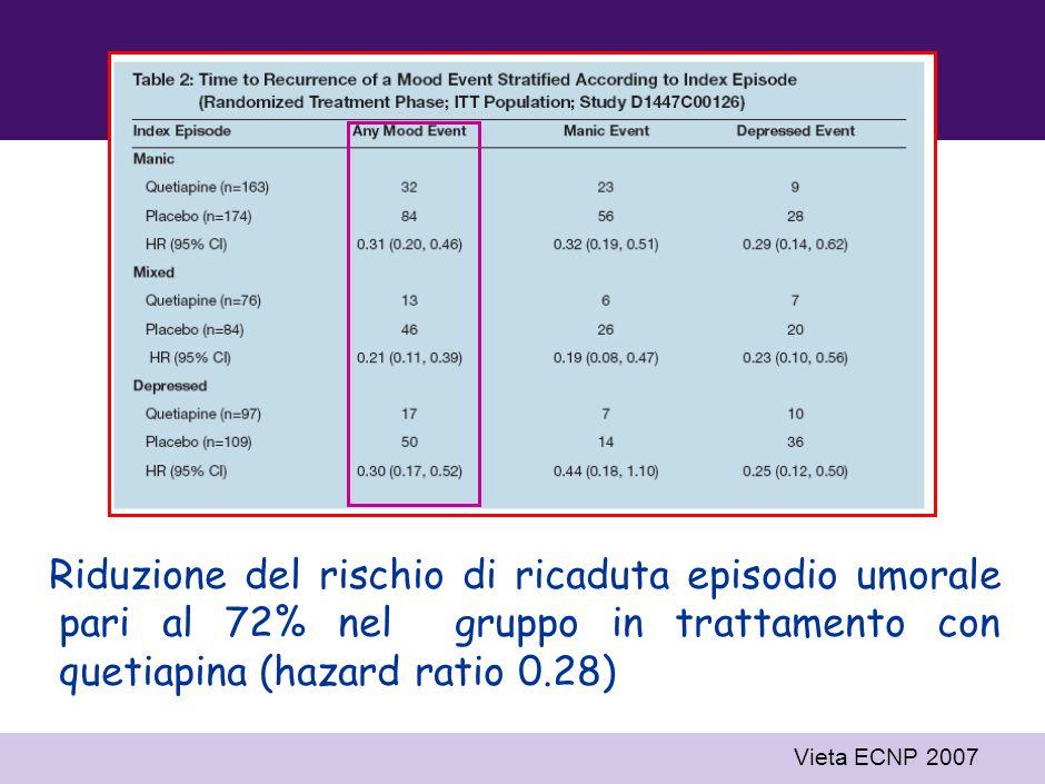 ITT population Quetiapine plus lithium or divalproex (n=336) Placebo plus lithium or divalproex (n=367) 1.0 0.0 0.4 0.5 0.6 0.7 0.8 0.9 0102030405060708090100110 Time (weeks) 0.1 0.3 0.2 HR: 0.28; 95% CI: 0.21, 0.37; p<0.0001 Proportion of patients event free Vieta ECNP 2007 QUETIAPINA: studio in add-on nel trattamento di mantenimento