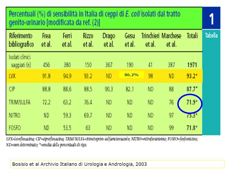 Bosisio et al Archivio Italiano di Urologia e Andrologia, 2003 86.2%