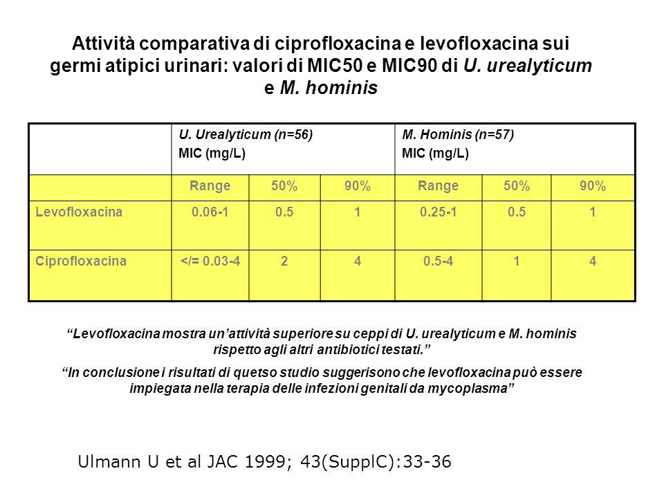 Attività comparativa di ciprofloxacina e levofloxacina sui germi atipici urinari: valori di MIC50 e MIC90 di U. urealyticum e M. hominis U. Urealyticu