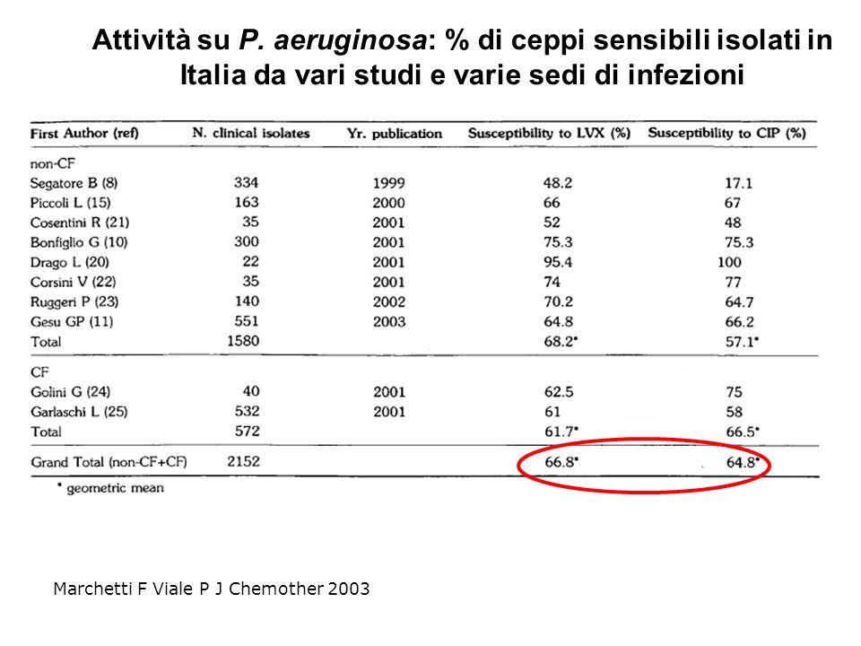 Attività su p. aeruginosa: % di ceppi sensibili isolati in italia da