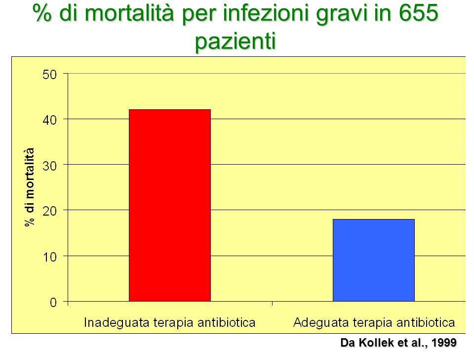 % di mortalità per infezioni gravi in 655 pazienti Da Kollek et al., 1999