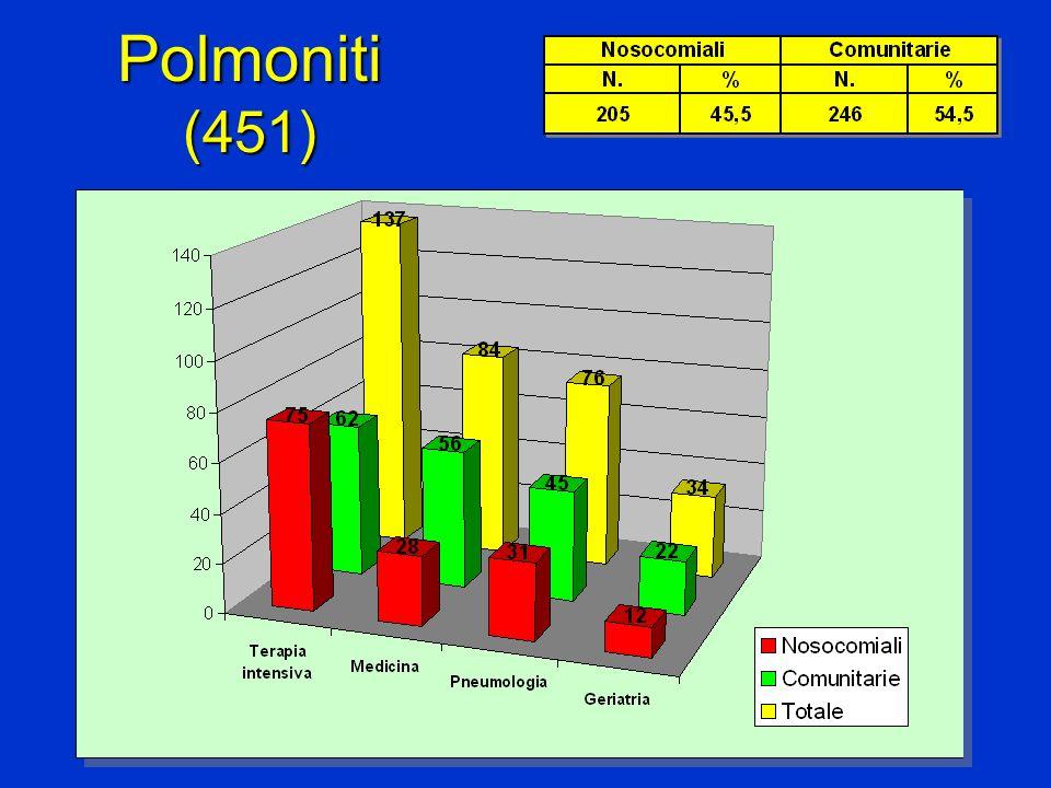 Polmoniti (451)