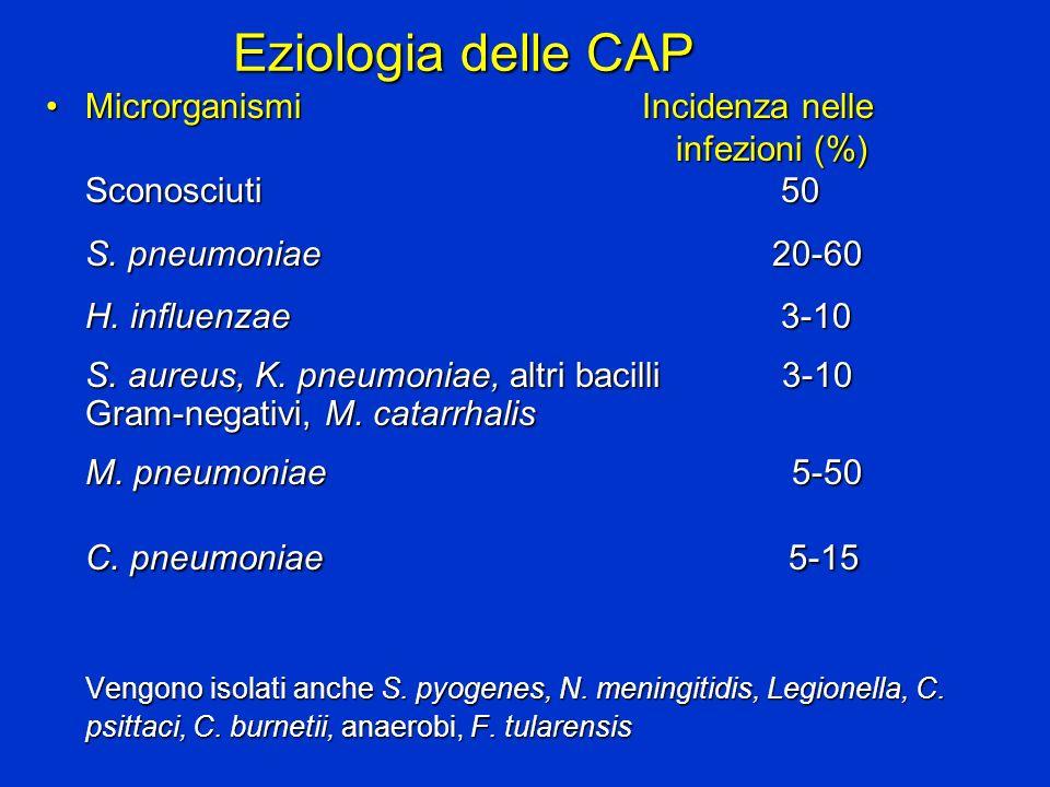 Eziologia delle CAP Microrganismi Incidenza nelle infezioni (%) Sconosciuti50Microrganismi Incidenza nelle infezioni (%) Sconosciuti50 S. pneumoniae 2
