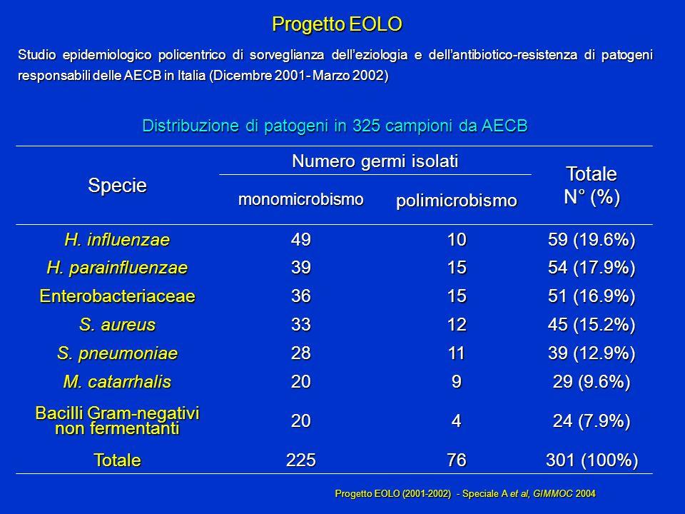 Progetto EOLO Distribuzione di patogeni in 325 campioni da AECB 51 (16.9%) 1536Enterobacteriaceae 76 4 9 11 12 15 10 polimicrobismo Numero germi isola