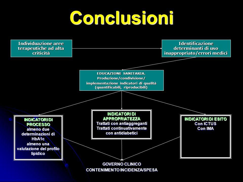 Conclusioni Individuazione aree terapeutiche ad alta criticità Identificazione determinanti di uso inappropriato/errori medici EDUCAZIONE SANITARIA.