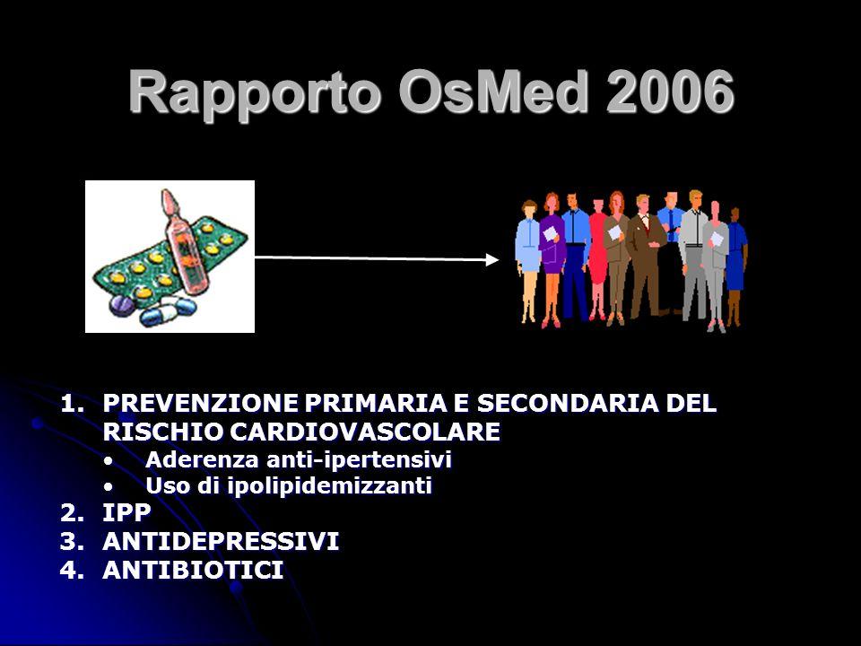 Rapporto OsMed 2006 1.PREVENZIONE PRIMARIA E SECONDARIA DEL RISCHIO CARDIOVASCOLARE Aderenza anti-ipertensiviAderenza anti-ipertensivi Uso di ipolipidemizzantiUso di ipolipidemizzanti 2.IPP 3.ANTIDEPRESSIVI 4.ANTIBIOTICI