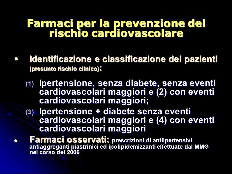 Farmaci per la prevenzione del rischio cardiovascolare Identificazione e classificazione dei pazienti (presunto rischio clinico) : Identificazione e classificazione dei pazienti (presunto rischio clinico) : (1) Ipertensione, senza diabete, senza eventi cardiovascolari maggiori e (2) con eventi cardiovascolari maggiori; (3) Ipertensione + diabete senza eventi cardiovascolari maggiori e (4) con eventi cardiovascolari maggiori Farmaci osservati: prescrizioni di antiipertensivi, antiaggreganti piastrinici ed ipolipidemizzanti effettuate dal MMG nel corso del 2006 Farmaci osservati: prescrizioni di antiipertensivi, antiaggreganti piastrinici ed ipolipidemizzanti effettuate dal MMG nel corso del 2006