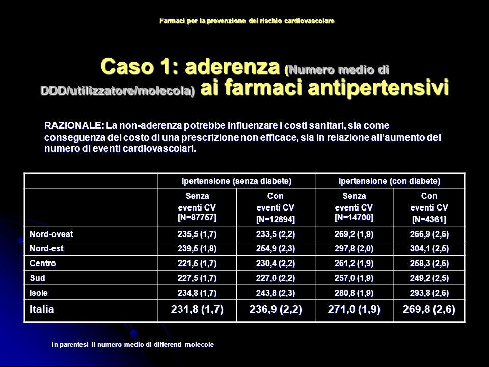 Caso 1: aderenza (Numero medio di DDD/utilizzatore/molecola) ai farmaci antipertensivi In parentesi il numero medio di differenti molecole Ipertensione (senza diabete) Ipertensione (con diabete) Senza eventi CV [N=87757] Con eventi CV [N=12694]Senza eventi CV [N=14700] Con eventi CV [N=4361] Nord-ovest 235,5 (1,7) 233,5 (2,2) 269,2 (1,9) 266,9 (2,6) Nord-est 239,5 (1,8) 254,9 (2,3) 297,8 (2,0) 304,1 (2,5) Centro 221,5 (1,7) 230,4 (2,2) 261,2 (1,9) 258,3 (2,6) Sud 227,5 (1,7) 227,0 (2,2) 257,0 (1,9) 249,2 (2,5) Isole 234,8 (1,7) 243,8 (2,3) 280,8 (1,9) 293,8 (2,6) Italia 231,8 (1,7) 236,9 (2,2) 271,0 (1,9) 269,8 (2,6) RAZIONALE: La non-aderenza potrebbe influenzare i costi sanitari, sia come conseguenza del costo di una prescrizione non efficace, sia in relazione allaumento del numero di eventi cardiovascolari.