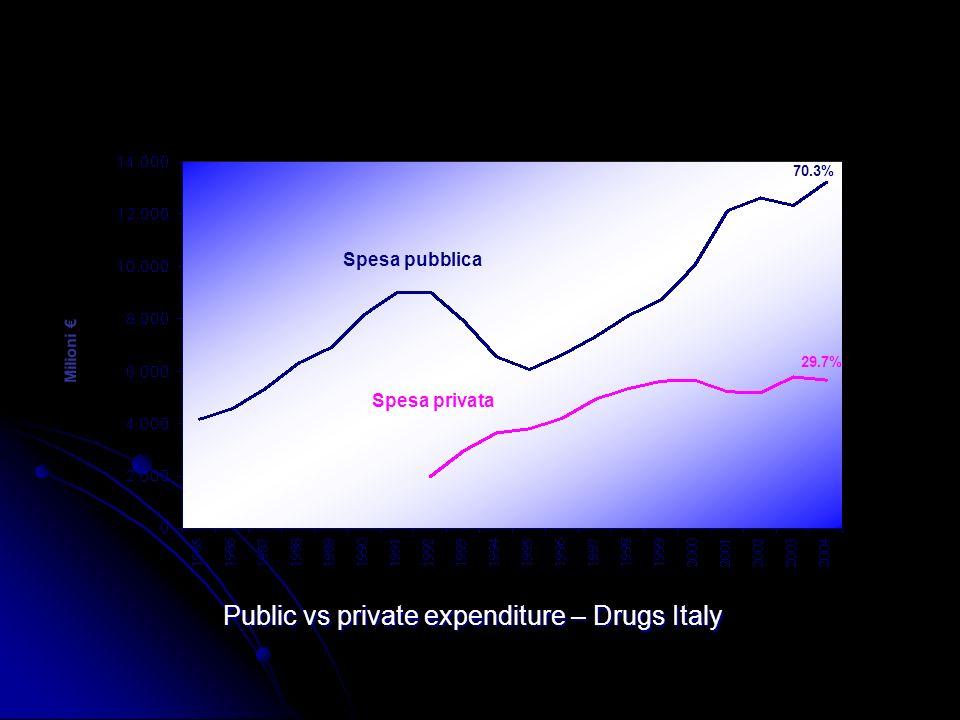 Public vs private expenditure – Drugs Italy Spesa pubblica Spesa privata 70.3% 29.7% Milioni