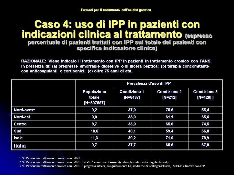 Caso 4: uso di IPP in pazienti con indicazioni clinica al trattamento (espresso percentuale di pazienti trattati con IPP sul totale dei pazienti con specifica indicazione clinica) RAZIONALE: Viene indicato il trattamento con IPP in pazienti in trattamento cronico con FANS, in presenza di: (a) pregresse emorragie digestive o di ulcera peptica; (b) terapia concomitante con anticoagulanti o cortisonici; (c) oltre 75 anni di età.