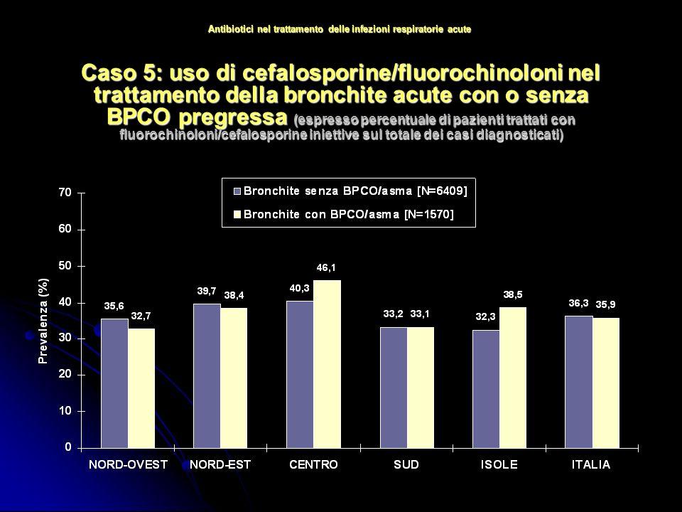 Caso 5: uso di cefalosporine/fluorochinoloni nel trattamento della bronchite acute con o senza BPCO pregressa (espresso percentuale di pazienti trattati con fluorochinoloni/cefalosporine iniettive sul totale dei casi diagnosticati) Antibiotici nel trattamento delle infezioni respiratorie acute
